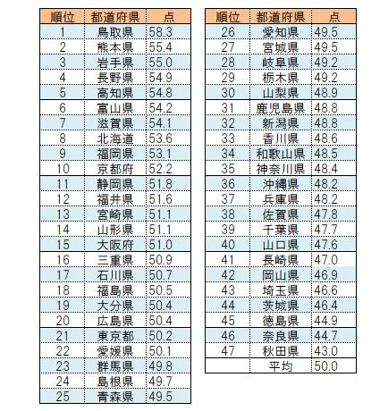 SDGs評価指数・都道府県ランキング